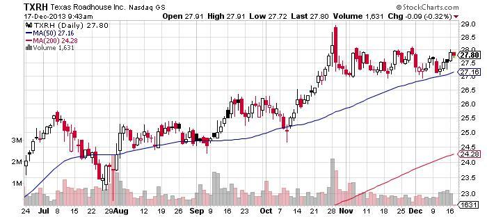 Texas Roadhouse Inc. Chart