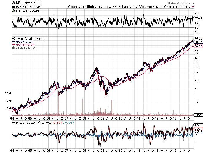 Wabtec NYSE Chart