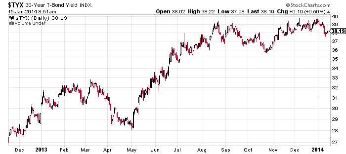 30-Year T-Bond Yield Chart