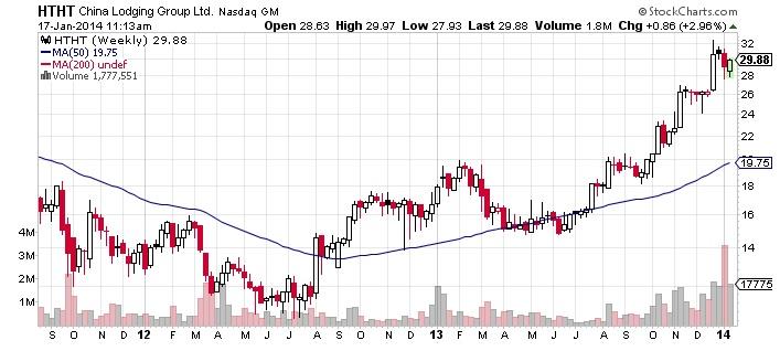 China Lodging Group Ltd. Chart