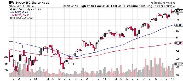 Europe 350 iShares NYSE Chart