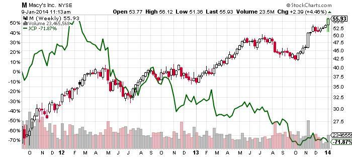 Macy's Inc. NYSE Chart