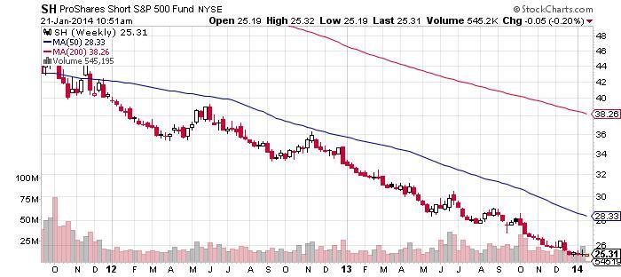 ProShares Short S&P 500 Fund NYSE Chart