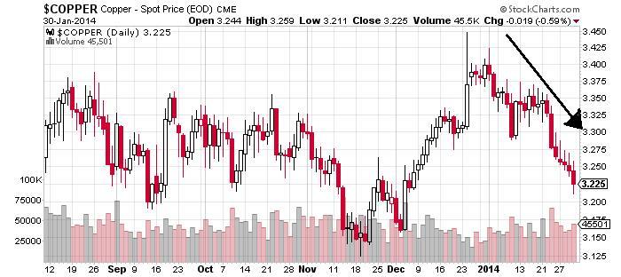 Copper - Spot Price (EOD) Chart