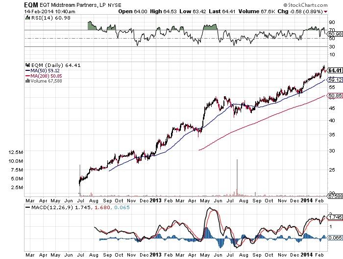 EQT Midstream Partners Chart