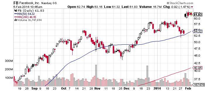 Facebook, Inc. Chart