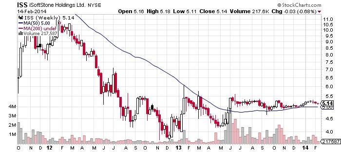 ISoftStone holdings Ltd Chart