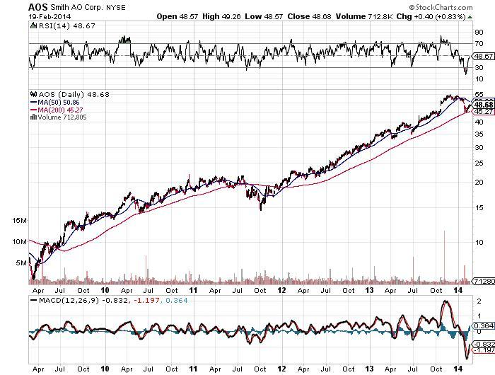 Smith AO Corp. NYSE Chart