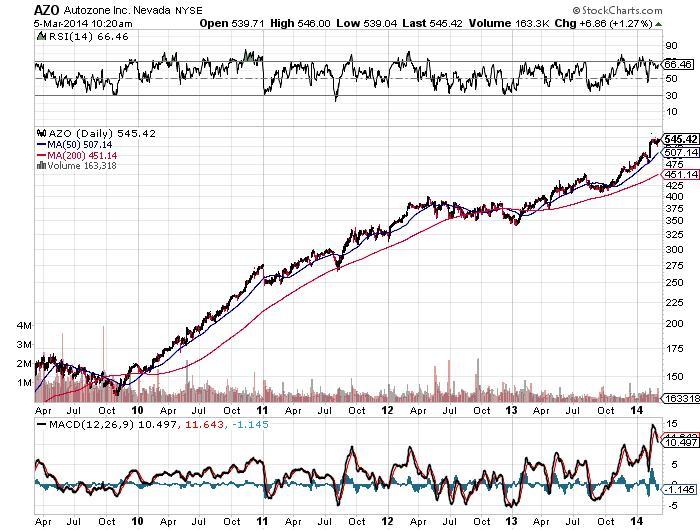 AZO Autozone Inc. Nevada NYSE Chart