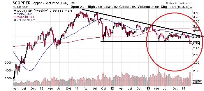 Copper - Spot Proce (EOD) CME Chart