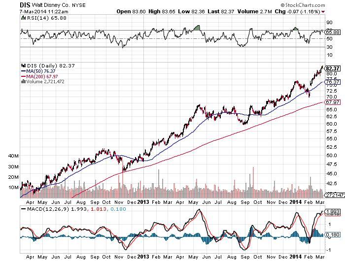 DIS Walt Disney Co. NYSE Chart