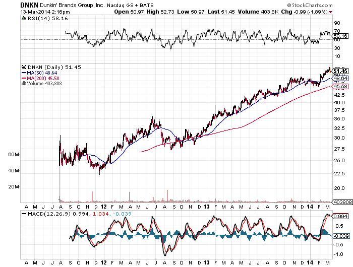 DNKN Dunkin' Brands Group, Inc. Nasdaq GS + BATS Chart