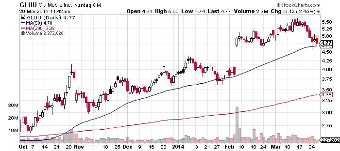 GLU Mobile Inc Chart