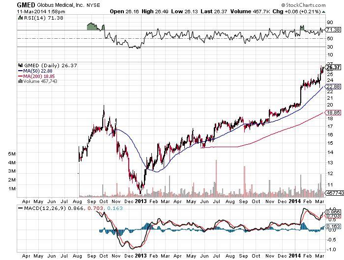 GMED Globus Medical, Inc. NYSE Chart