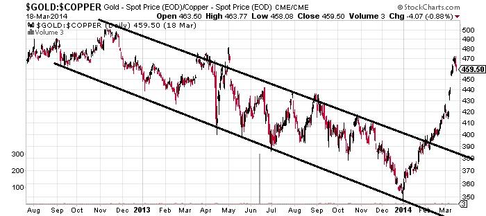 GOLD - Spot (EOD) Copeer Chart