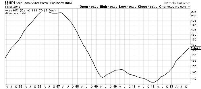HPI SP Case-Shiller Home Price Index Chart