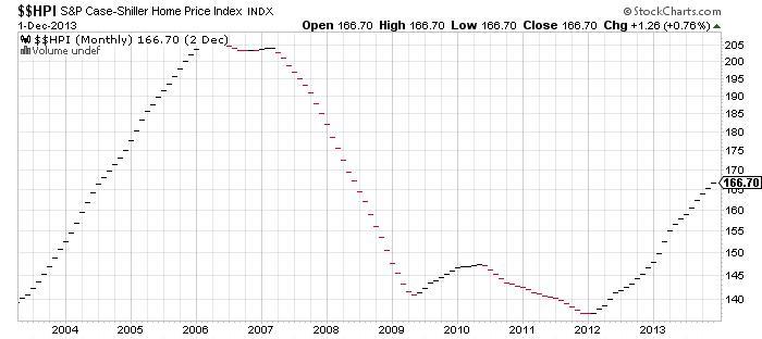 $$HPI S&P Case-Shiller Home Price Index Chart