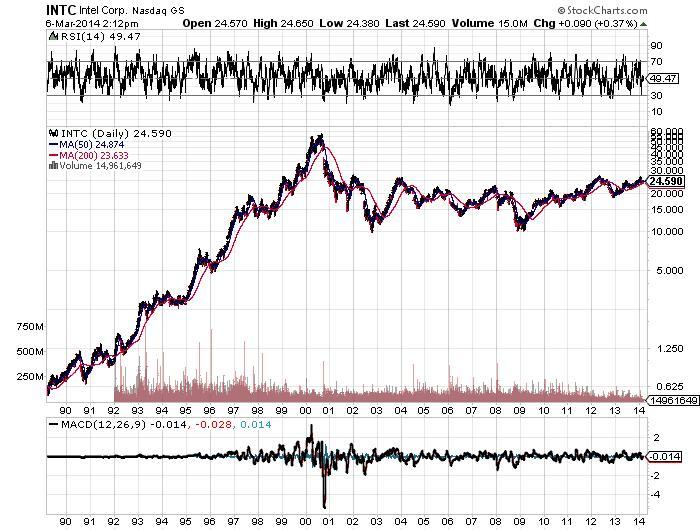 INTC Intel Corp. Nasdaq GS Chart