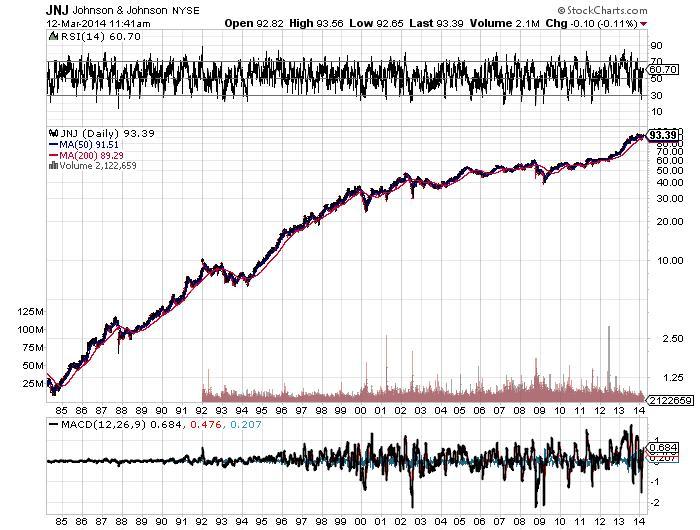 JNJ Johnson & Johnson NYSE Chart