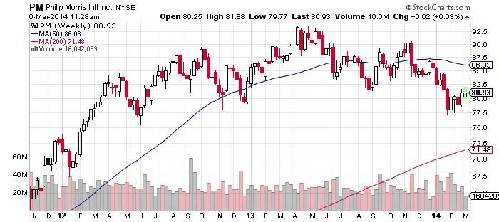Philip Morris Intl Inc. NYSE Chart