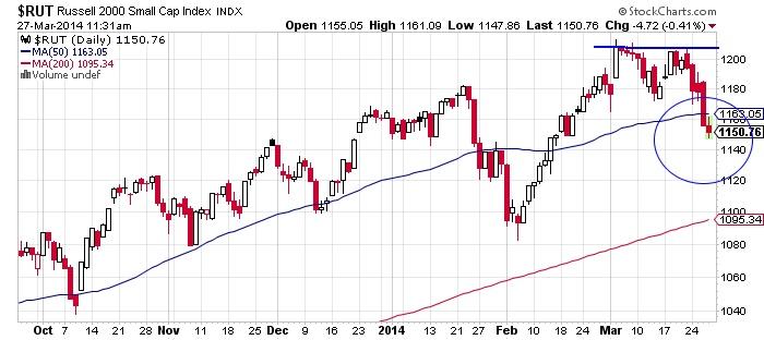 Rusells 2000 Small Cap Index Chart