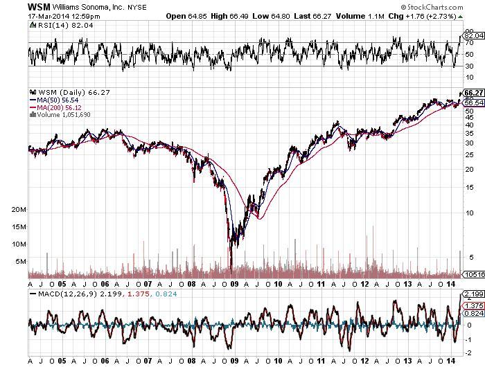 WSM Williams Sonoma, Inc. NYSE Chart