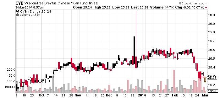 WisdomTree Dreyfus chinese Yuan fund Chart