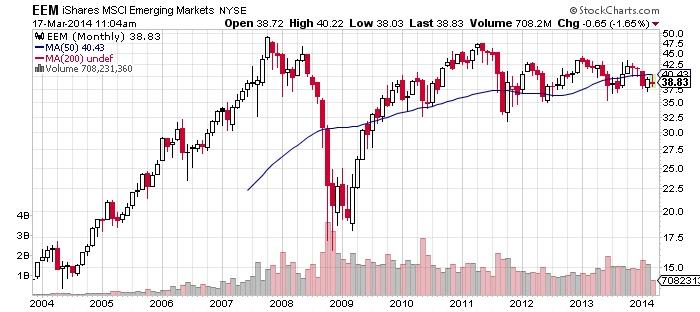 iShared MSCI Emerging Markets Chart