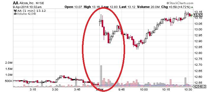 Alcoa Inc Chart