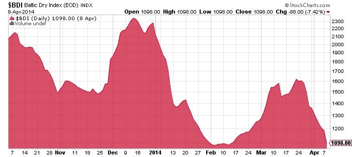 Battic Dry Index Chart