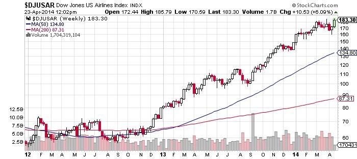 Dow Jones US Airlines Chart