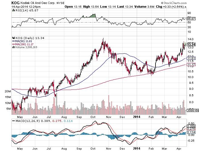 Kodiak Oil And Gas Corp Chart