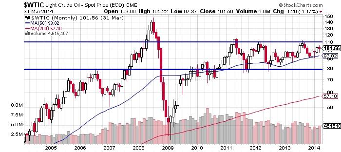 Light Crude Oil Chart