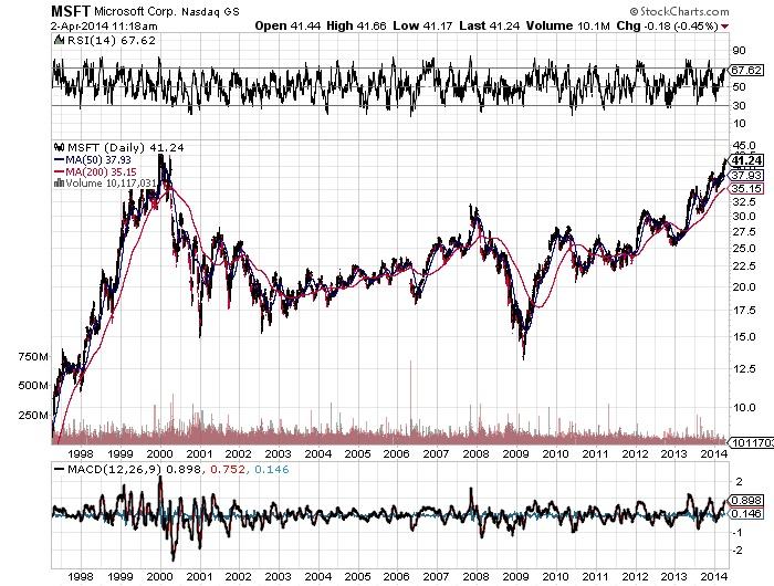 Microsoft Corp Chart