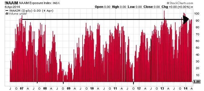NAAIM Exposure Index Chart