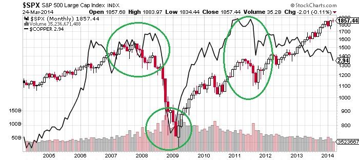 SPX S&P 500 Large Cap Chart