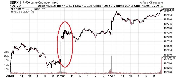 SPX S&P 500 Large Cap Index Chart