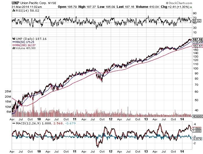Union Pacific Corp Chart
