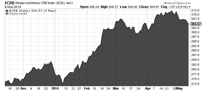 CRB Reuters Jefferies Index Chart