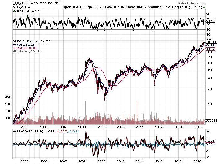 EOG Resources Inc Chart
