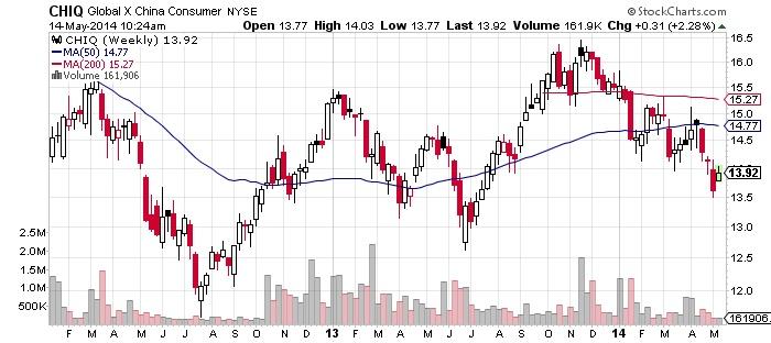 Global X China Consumer NYSE Chart