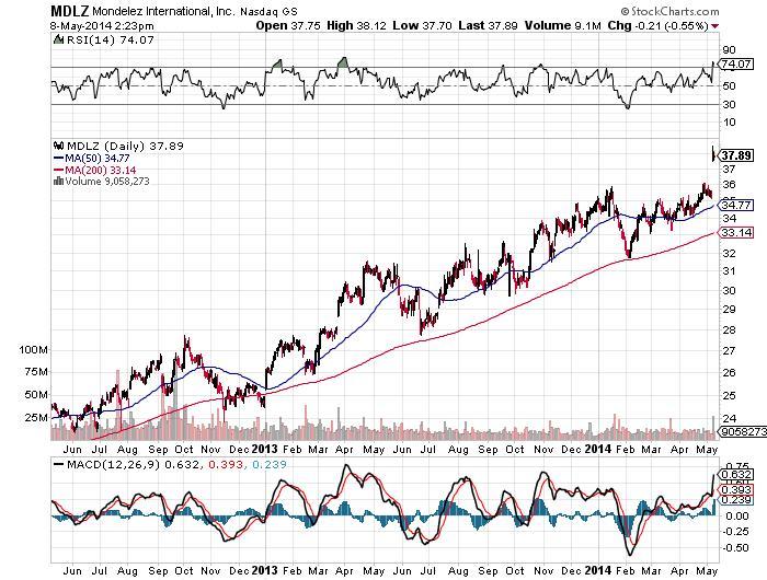 Mondelez International Inc Chart