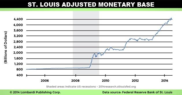St. Louis Adjusted Monetary Base Chart