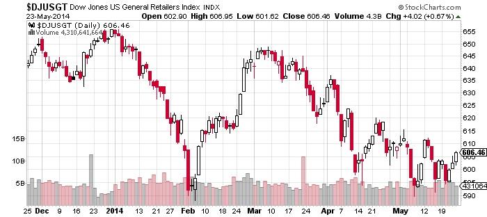 Dow Jones US General Retailers Index Chart