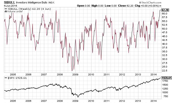 Investers Intellegence Bulls Chart