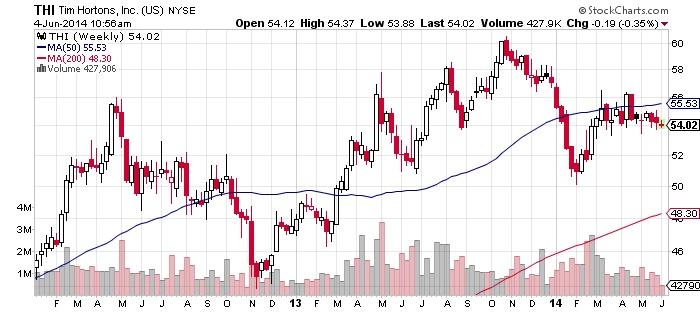 Tim Hortons Chart