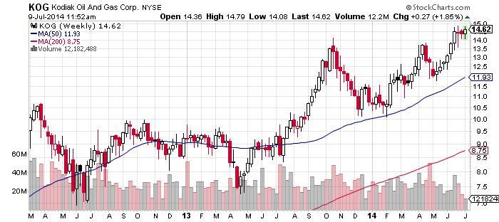 Kodiak Oil And Gas Corporation Chart