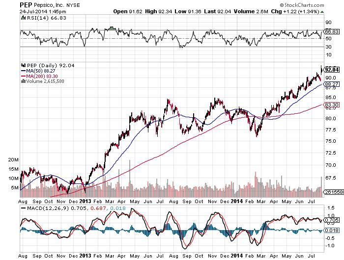 Pepsico Inc Chart