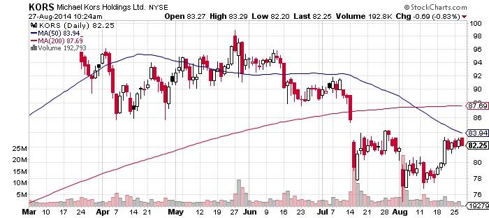 Michael Kors Holdings Ltd Chart