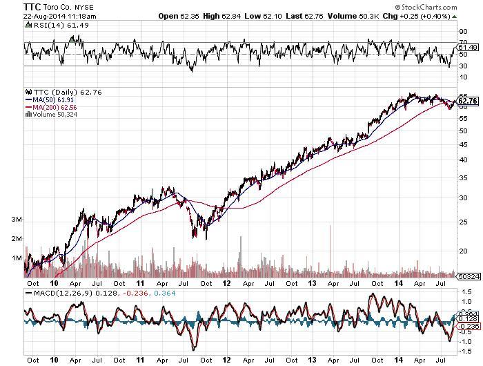 Toro Company Chart